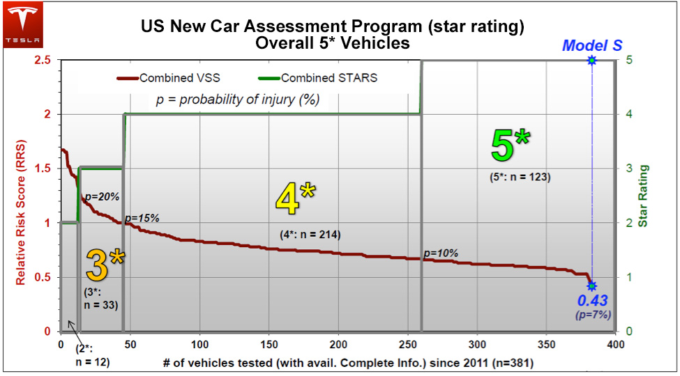 Tesla Model S Five Star Safety Rating, Copyright Tesla